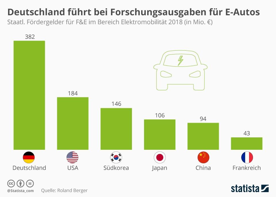 Infografik: Deutschland führt bei Forschungsausgaben für E-Autos | Statista