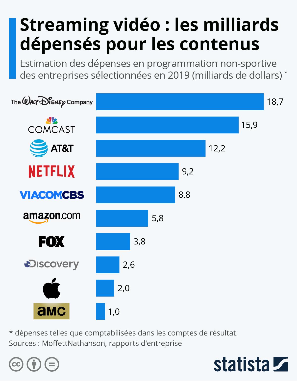 Infographie: Streaming vidéo : les milliards dépensés pour les contenus | Statista