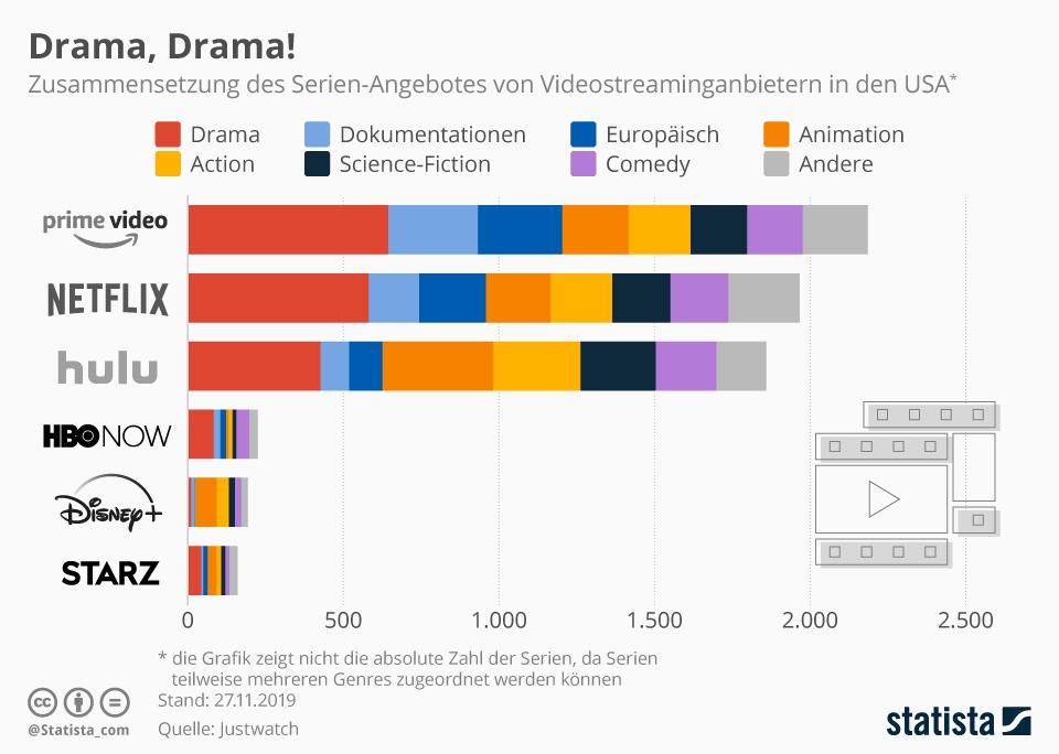 Infografik: Drama Drama   Statista