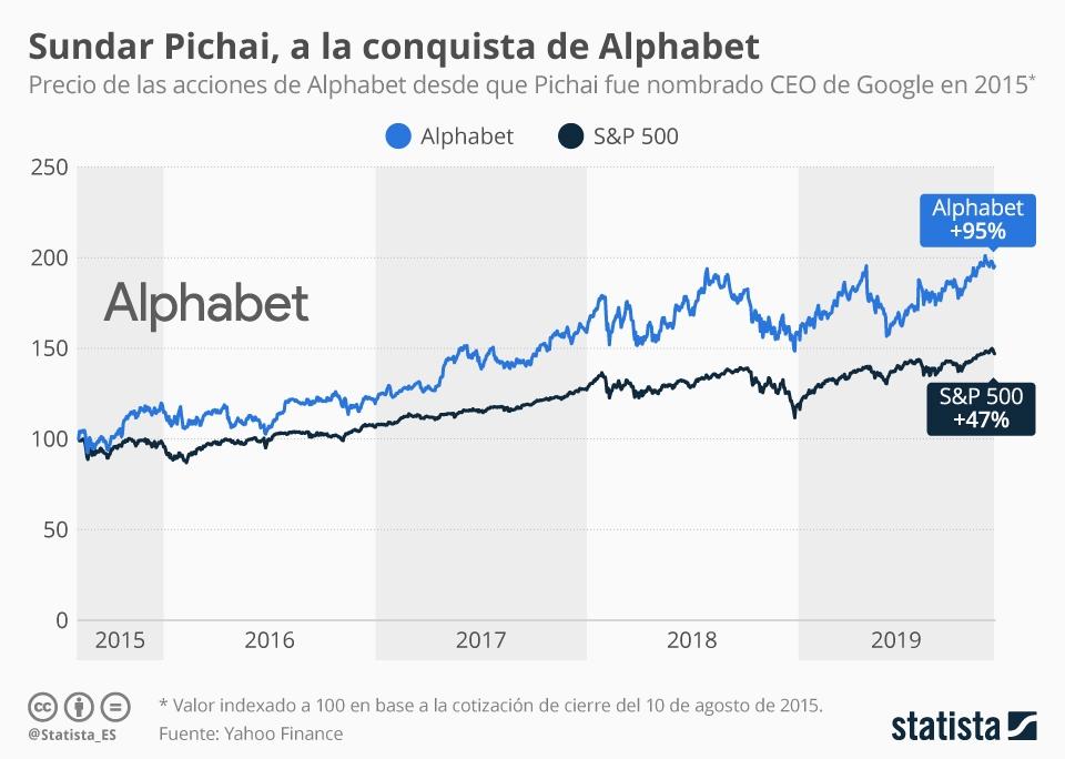 Infografía: ¿Cómo le fue a Alphabet con Sundar Pichai como CEO de Google? | Statista