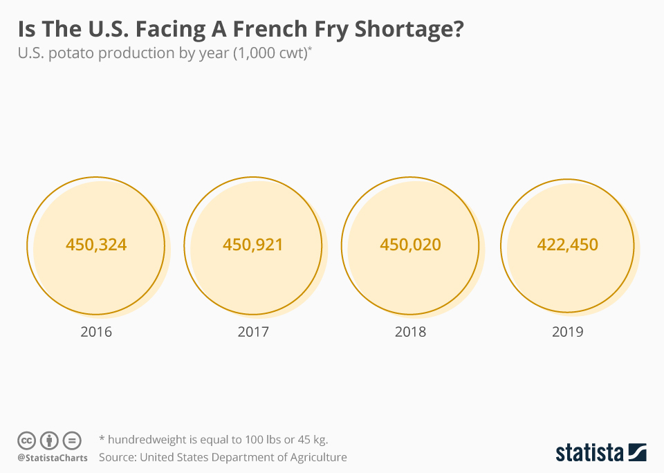 Infographic: Is The U.S. Facing A French Fry Shortage? | Statista