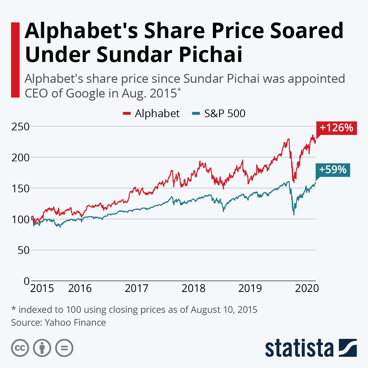 Infographic: Alphabet's Share Price Soared Under Sundar Pichai | Statista