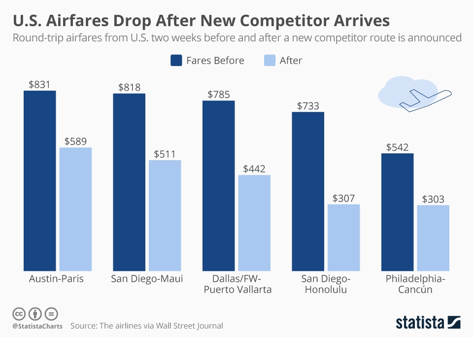 Infographic: U.S. Airfares Drop After New Competitor Route Starts | Statista
