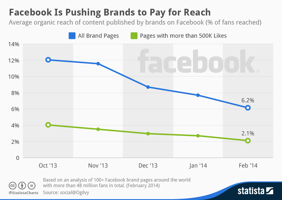 Infographic: Facebook Is Pushing Brands to Pay for Reach | Statista