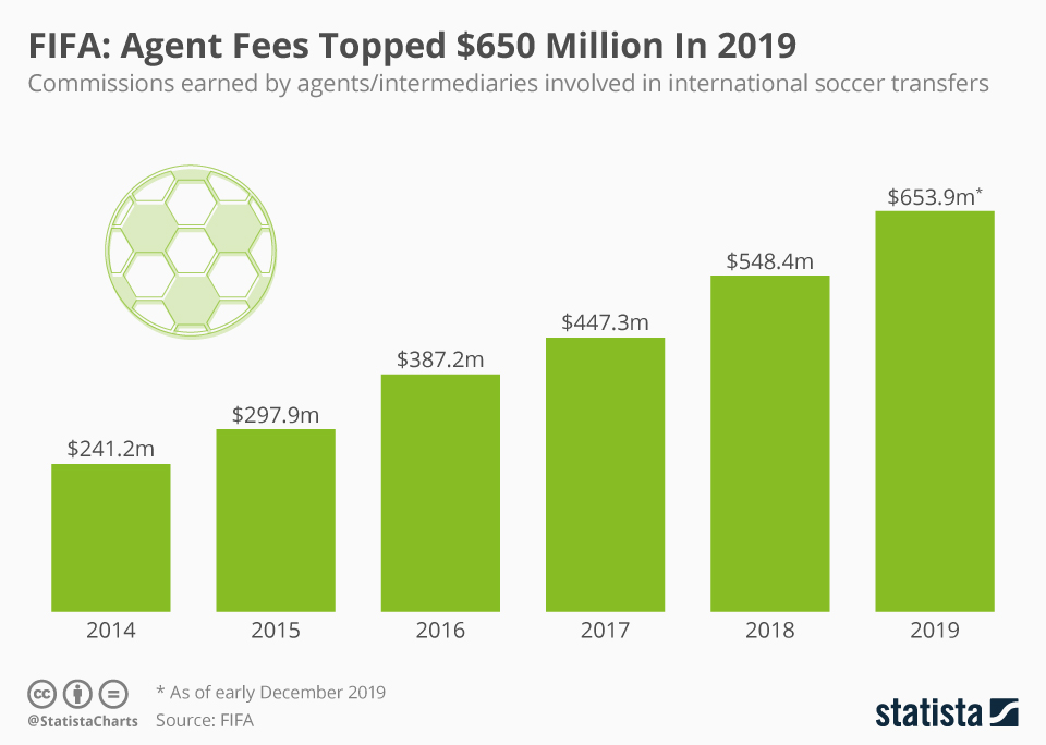Infographic: FIFA: Agent Fees Topped $650 Million In 2019  | Statista