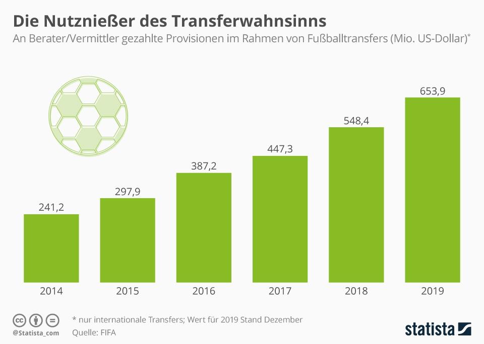 Infografik: Die Nutznießer des Transferwahnsinns | Statista
