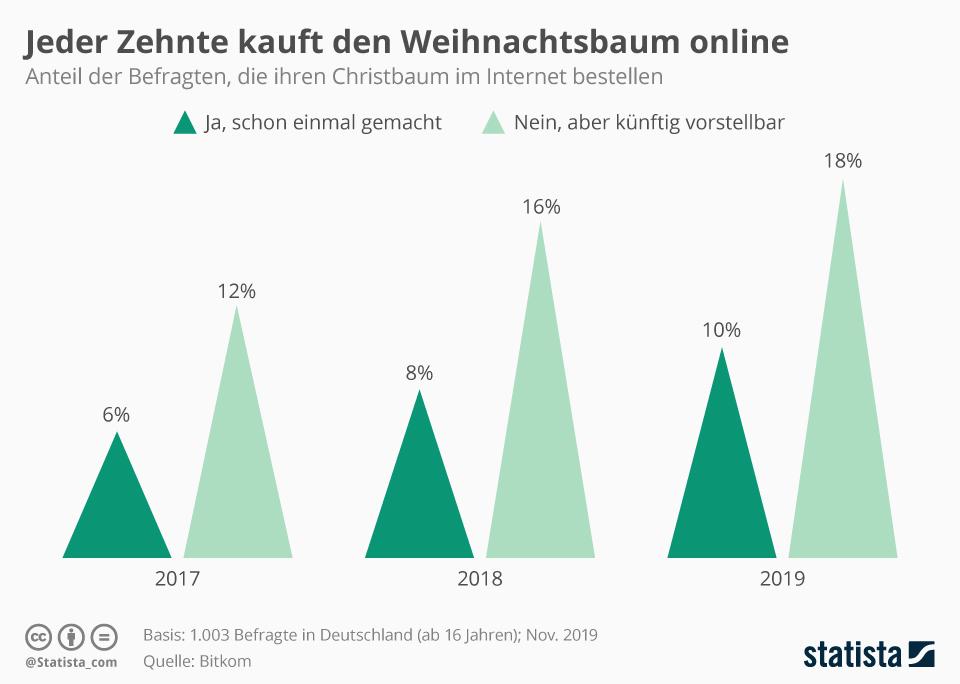 Infografik: Jeder Zehnte kauft den Weihnachtsbaum online | Statista