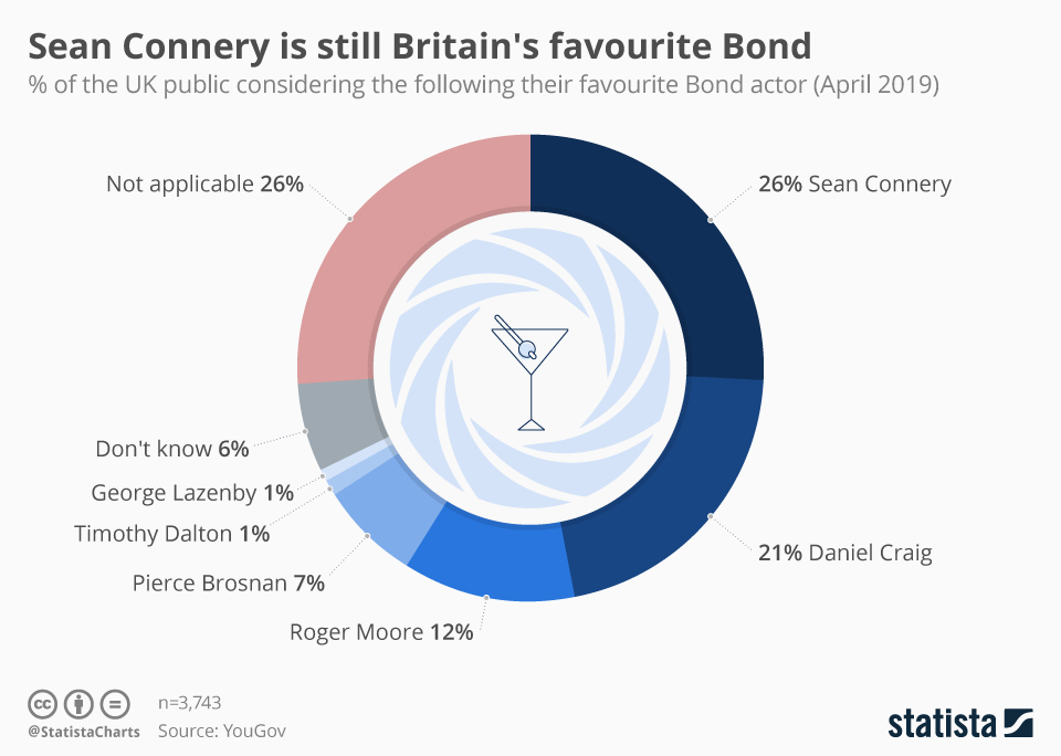 Infographic: Sean Connery is still Britain's favourite Bond | Statista