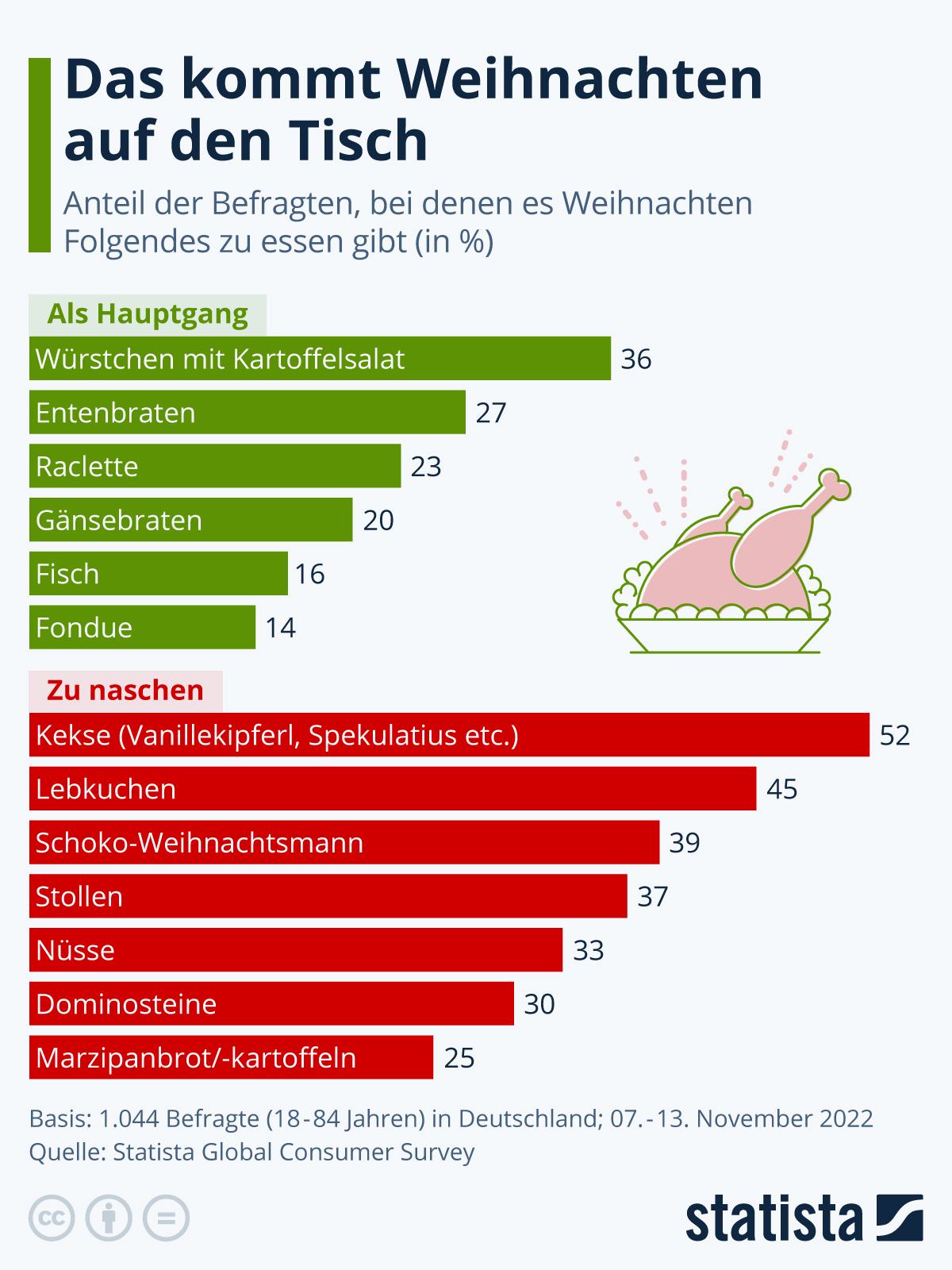 Infografik: Das kommt Weihnachten auf den Tisch | Statista