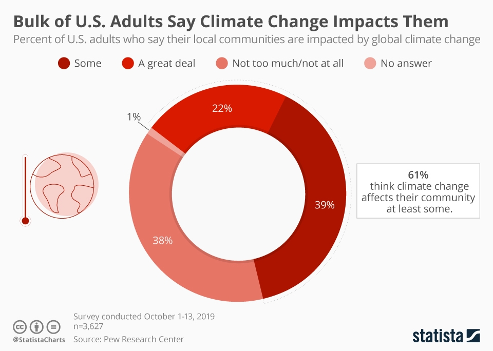 Infographic: Bulk of U.S. Adults Say Climate Change Impacts Them | Statista