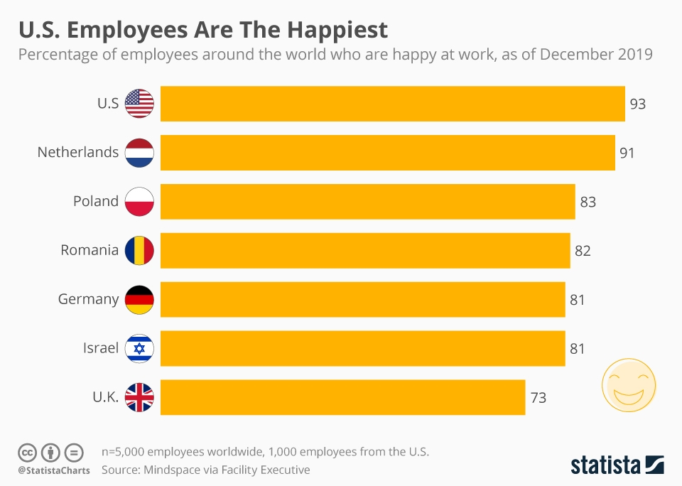 Infographic: U.S. Employees Are The Happiest   Statista