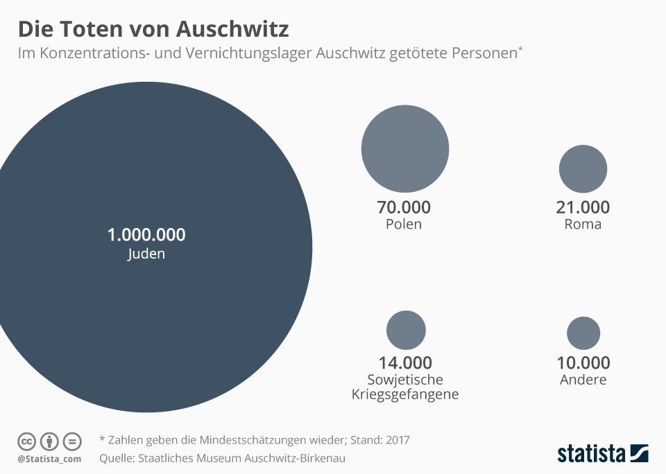 Infografik: Die Toten von Auschwitz | Statista