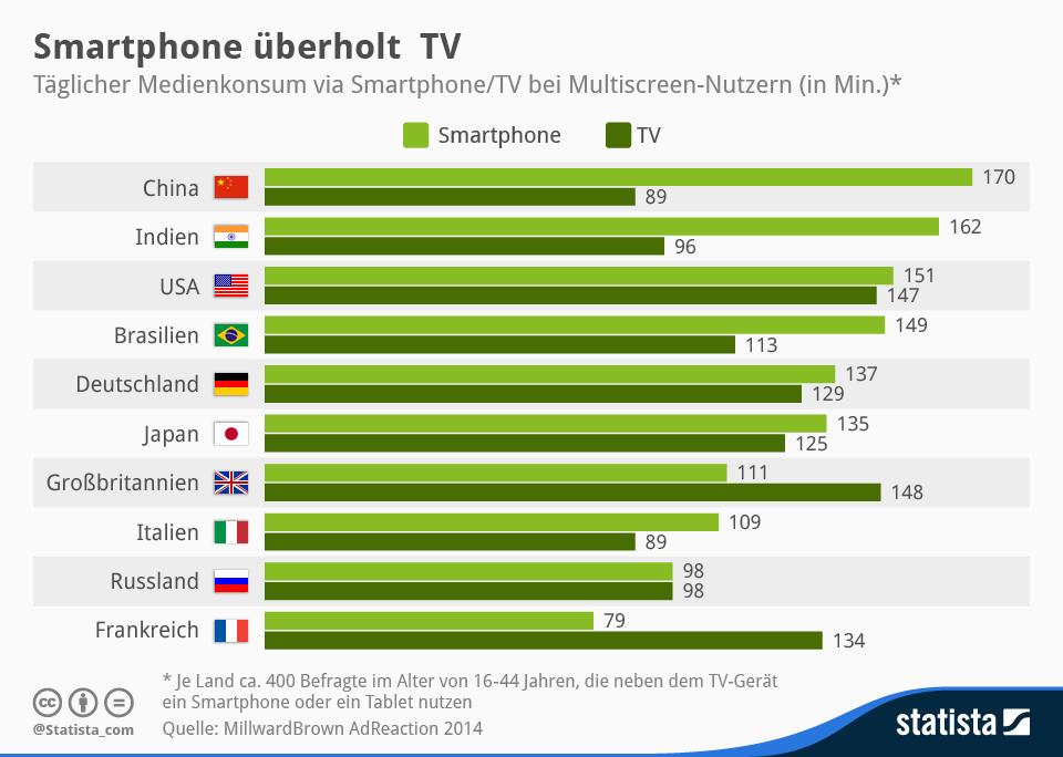 Infografik: Smartphone überholt TV | Statista