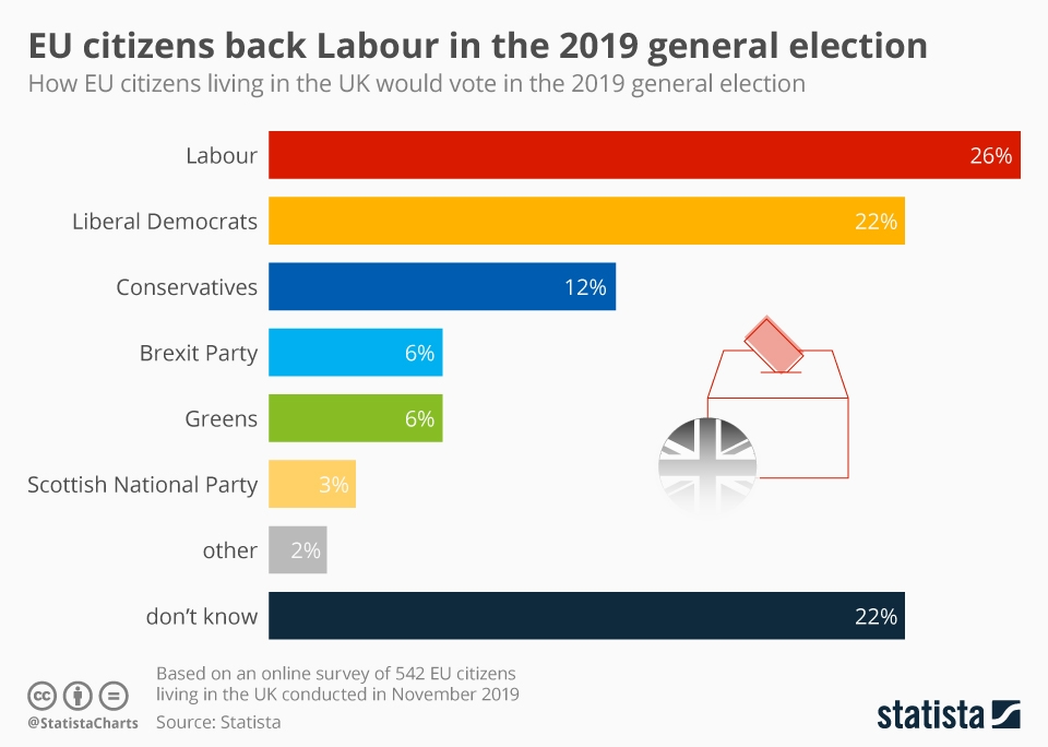 Infographic: EU citizens back Labour in the 2019 general election | Statista