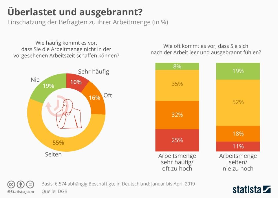 Infografik: Überlastet und ausgebrannt? | Statista