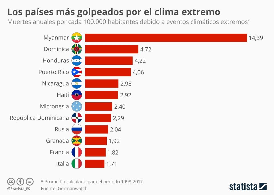 Infografía: ¿Dónde causan más muertes los eventos climáticos extremos? | Statista