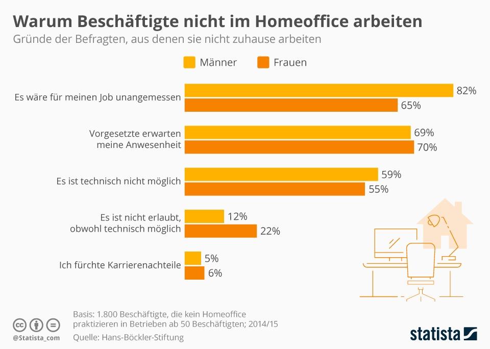 Infografik: Warum Beschäftigte nicht im Homeoffice arbeiten | Statista
