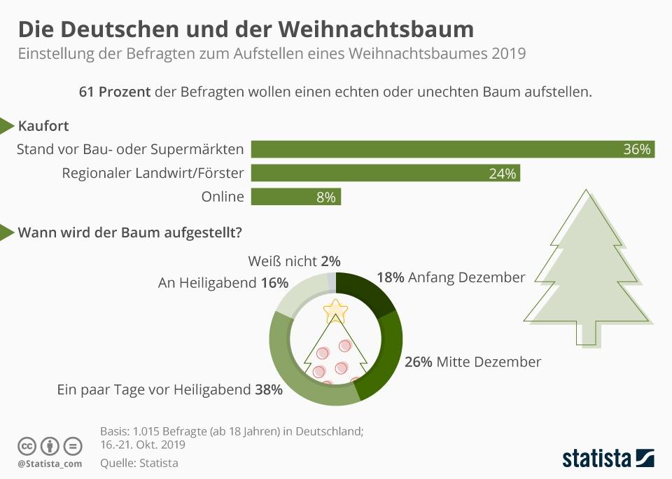 Infografik: Die Deutschen und der Weihnachtsbaum | Statista