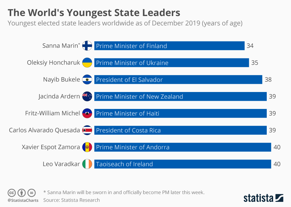 Infographic: The World's Youngest State Leaders | Statista