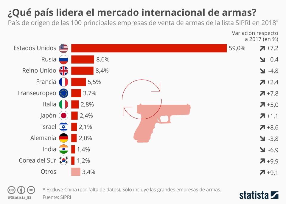 Infografía: ¿Las empresas de qué país venden más armas? | Statista