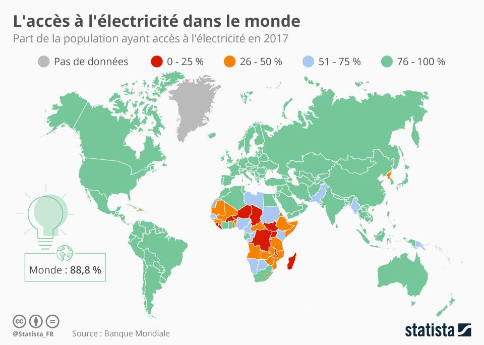 Infographie: Hors réseau | Statista