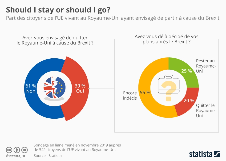Infographie: Should I stay or should I go ? | Statista
