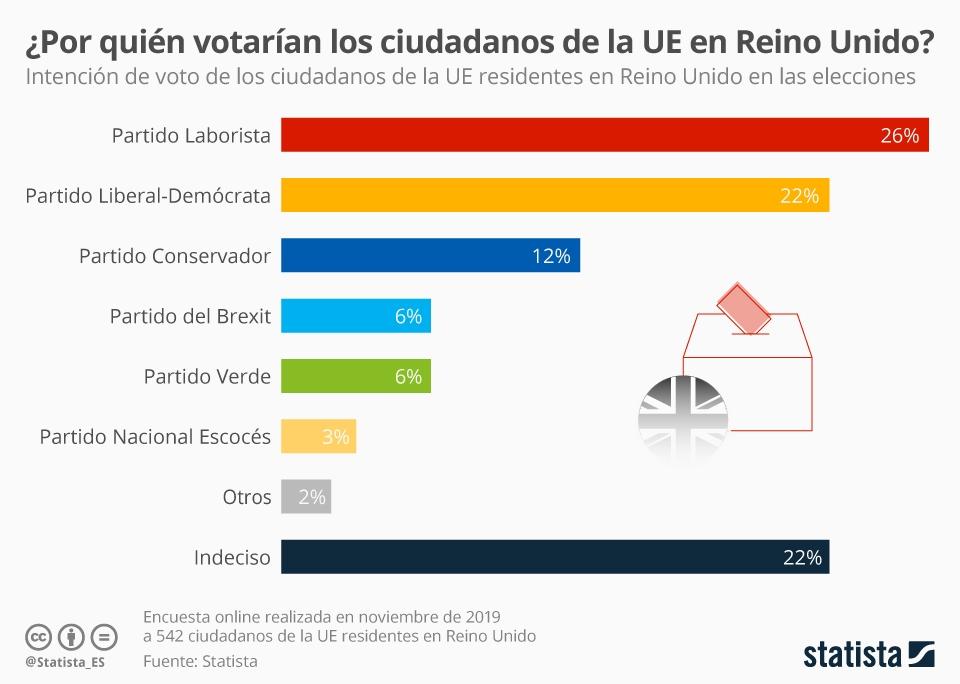 Infografía: ¿Por quién votaríanlos ciudadanos de la UE en Reino Unido? | Statista