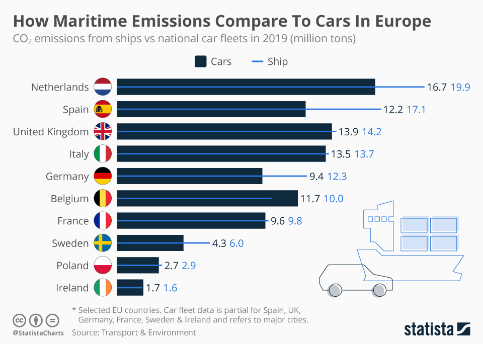 Infographic: How Maritime Emissions Compare To Cars In Europe  | Statista