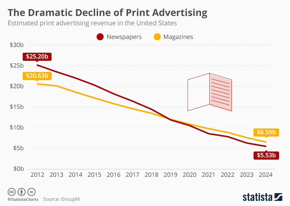 Infographic: The Dramatic Decline of Print Advertising | Statista