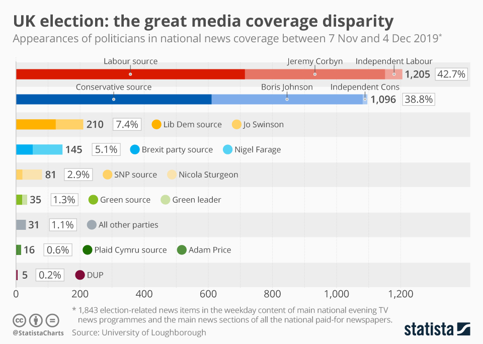 Infographic: UK election: the great media coverage disparity | Statista