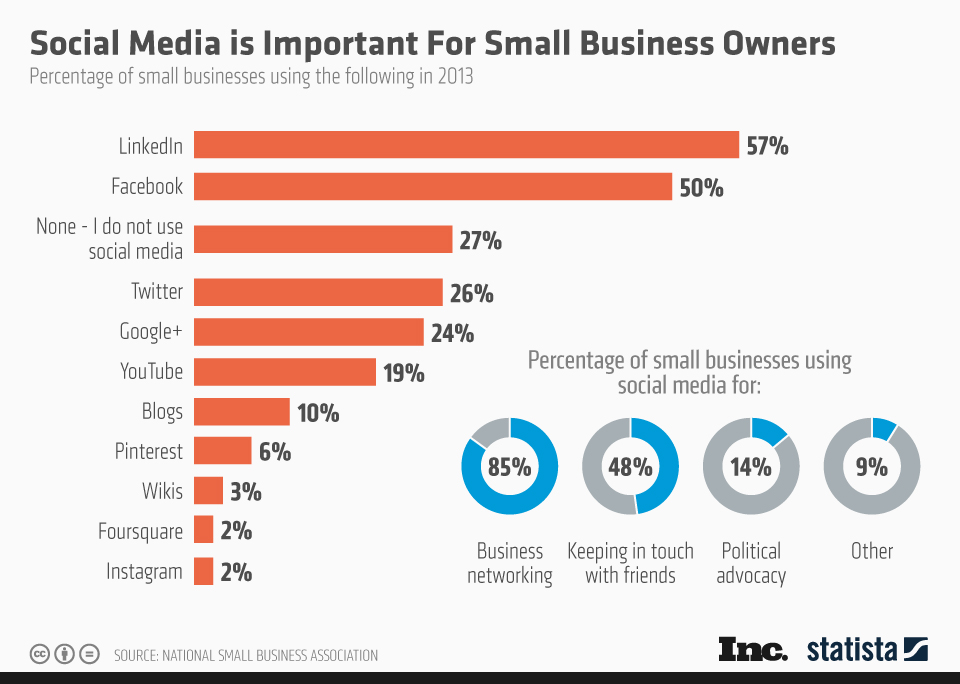 Infographic: Social Media is Important for Small Business Owners | Statista