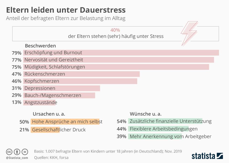 Infografik: Eltern leiden unter Dauerstress | Statista