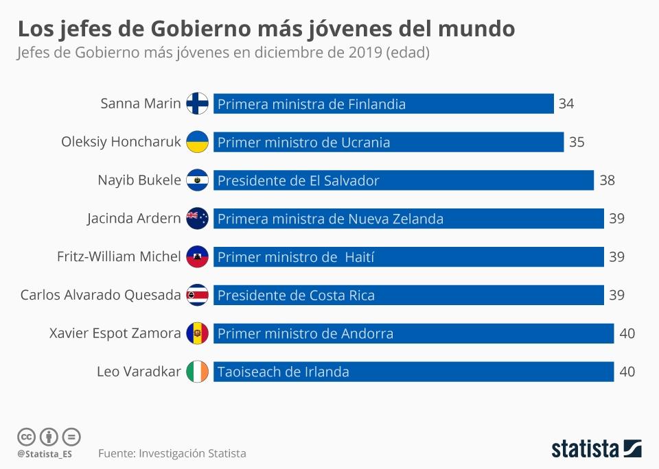 Infografía: Los jefes de Gobierno más jóvenes del mundo | Statista