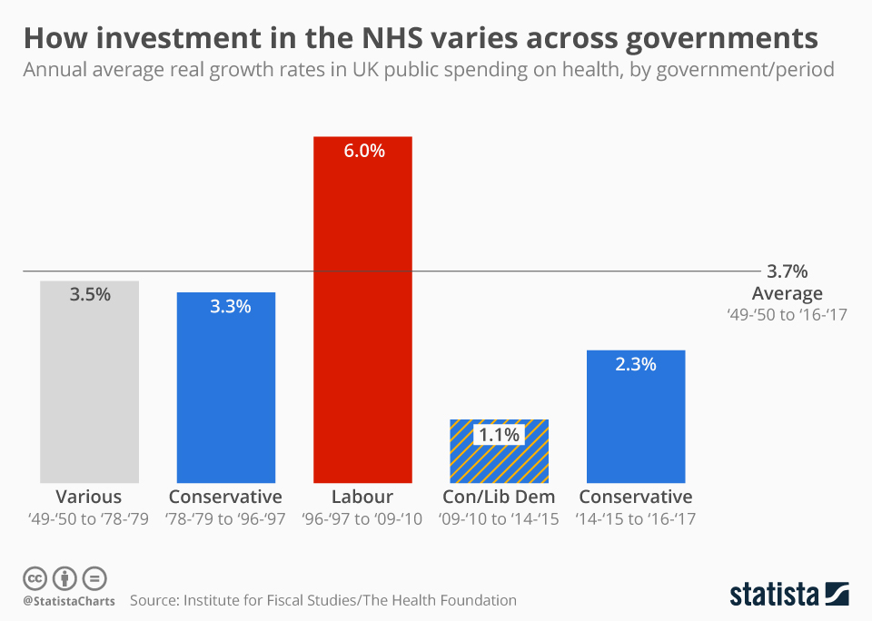 Infographic: How investment in the NHS varies across governments | Statista