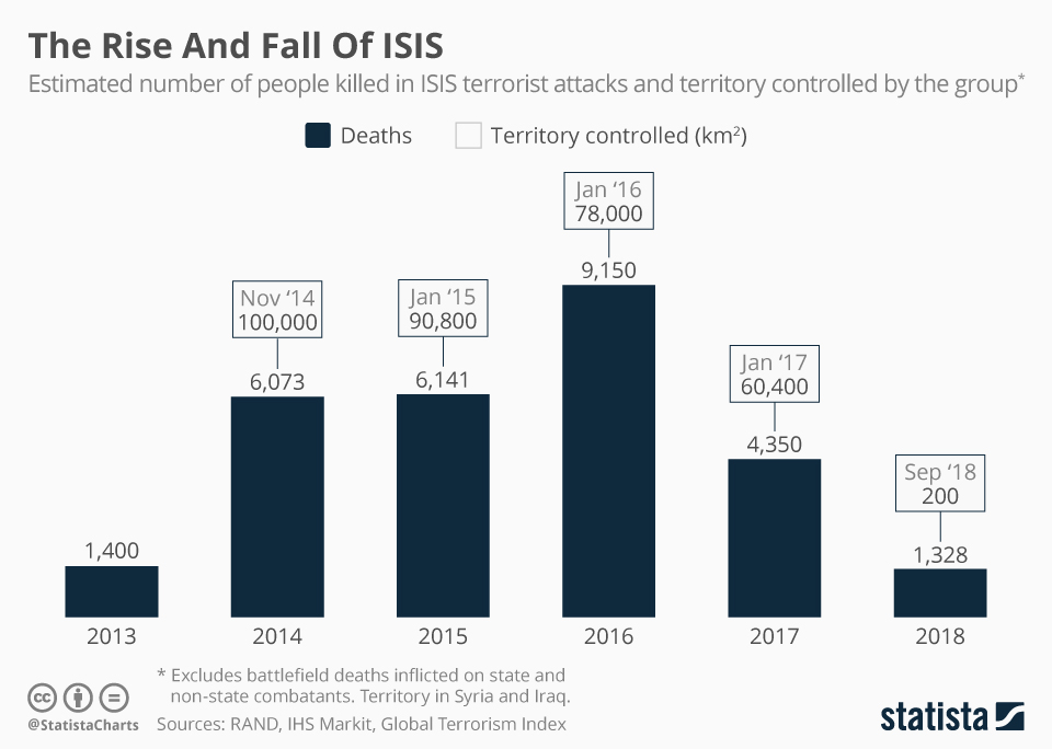 Infographic: The Rise And Fall Of ISIS | Statista