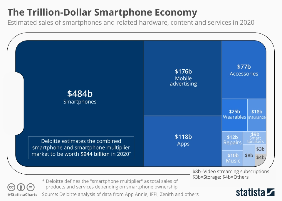 Infographic: The Trillion-Dollar Smartphone Economy | Statista