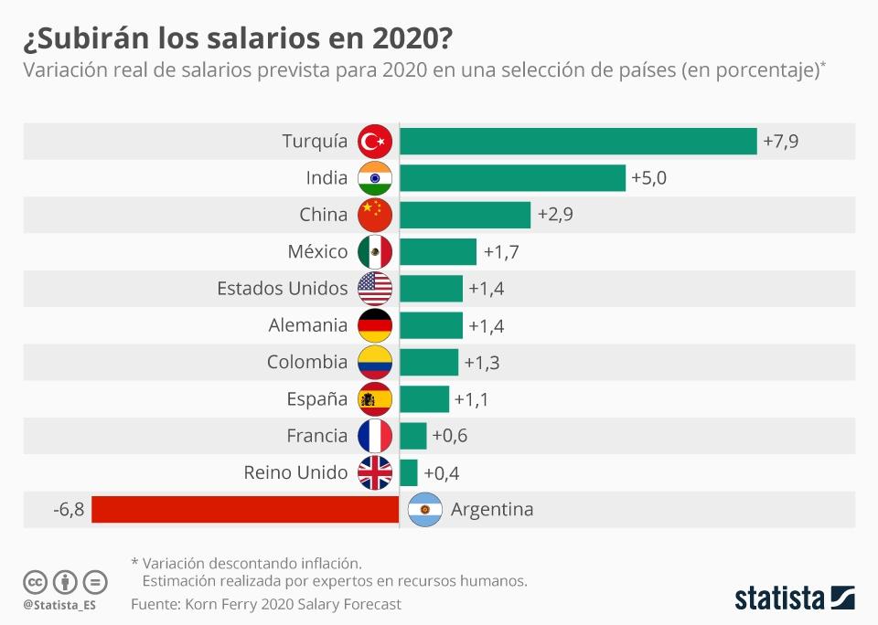 Infografía: ¿Subirán los salarios en 2020? | Statista