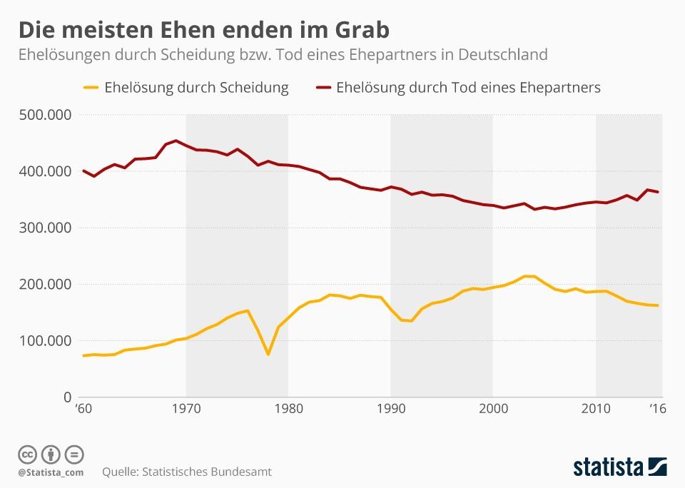 Infografik: Die meisten Ehen enden im Grab | Statista