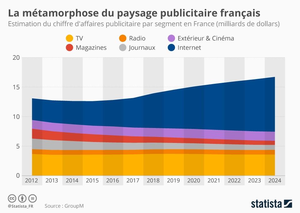 Infographie: La métamorphose du paysage publicitaire français | Statista
