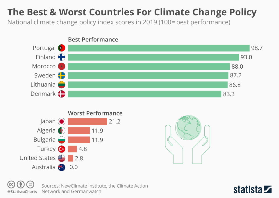 Infographic: The Best & Worst Countries For Climate Change Policy | Statista