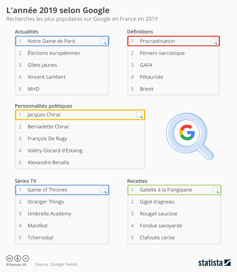 Infographie: L'année 2019 selon Google | Statista