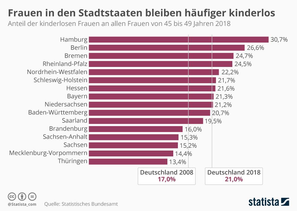 Infografik: Frauen in den Stadtstaaten bleiben häufiger kinderlos | Statista