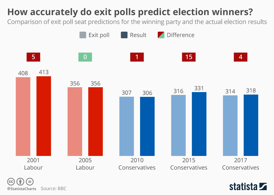 Infographic: How accurately do exit polls predict election winners? | Statista