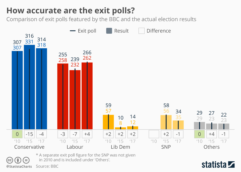 Infographic: How accurate are the exit polls? | Statista