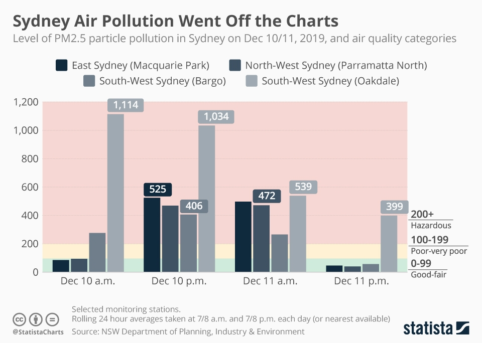 Infographic: Sydney Air Pollution Went Off the Charts | Statista