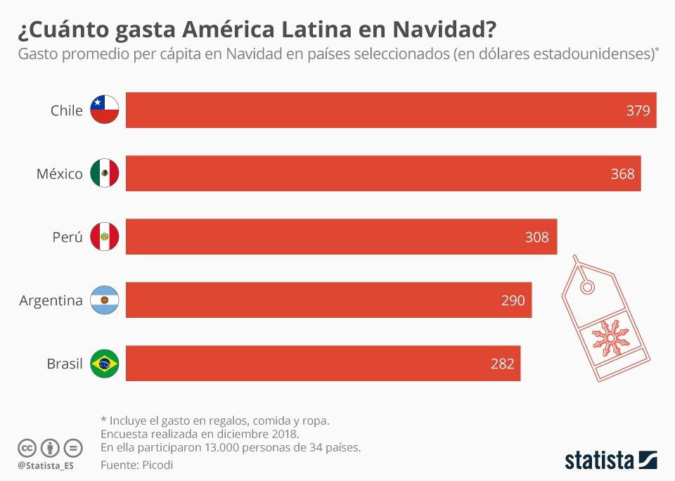 Infografía: ¿En qué país de América Latina se gasta más enNavidad? | Statista