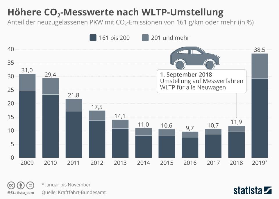 Infografik: Höhere CO2-Messwerte nach WLTP-Umstellung | Statista