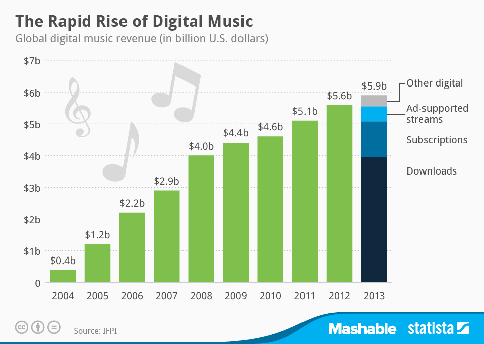 Infographic: The Rapid Rise of Digital Music | Statista