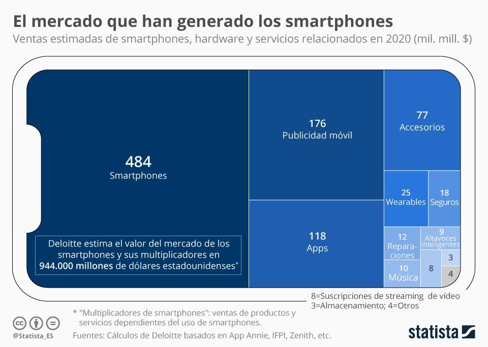 Infografía: El negocio está en tu móvil | Statista