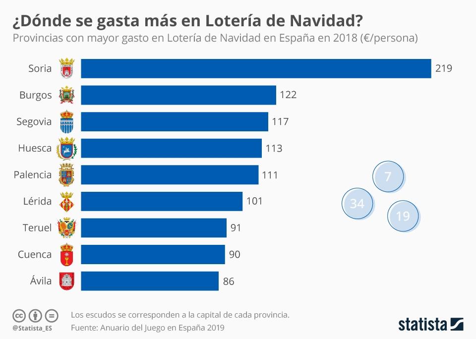 Infografía: Soria, capital de España de la Lotería de Navidad | Statista